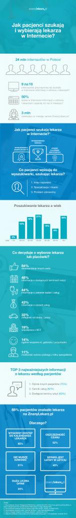 Infografika_Jak pacjenci szukaja i wybieraja lekarza 2015_png