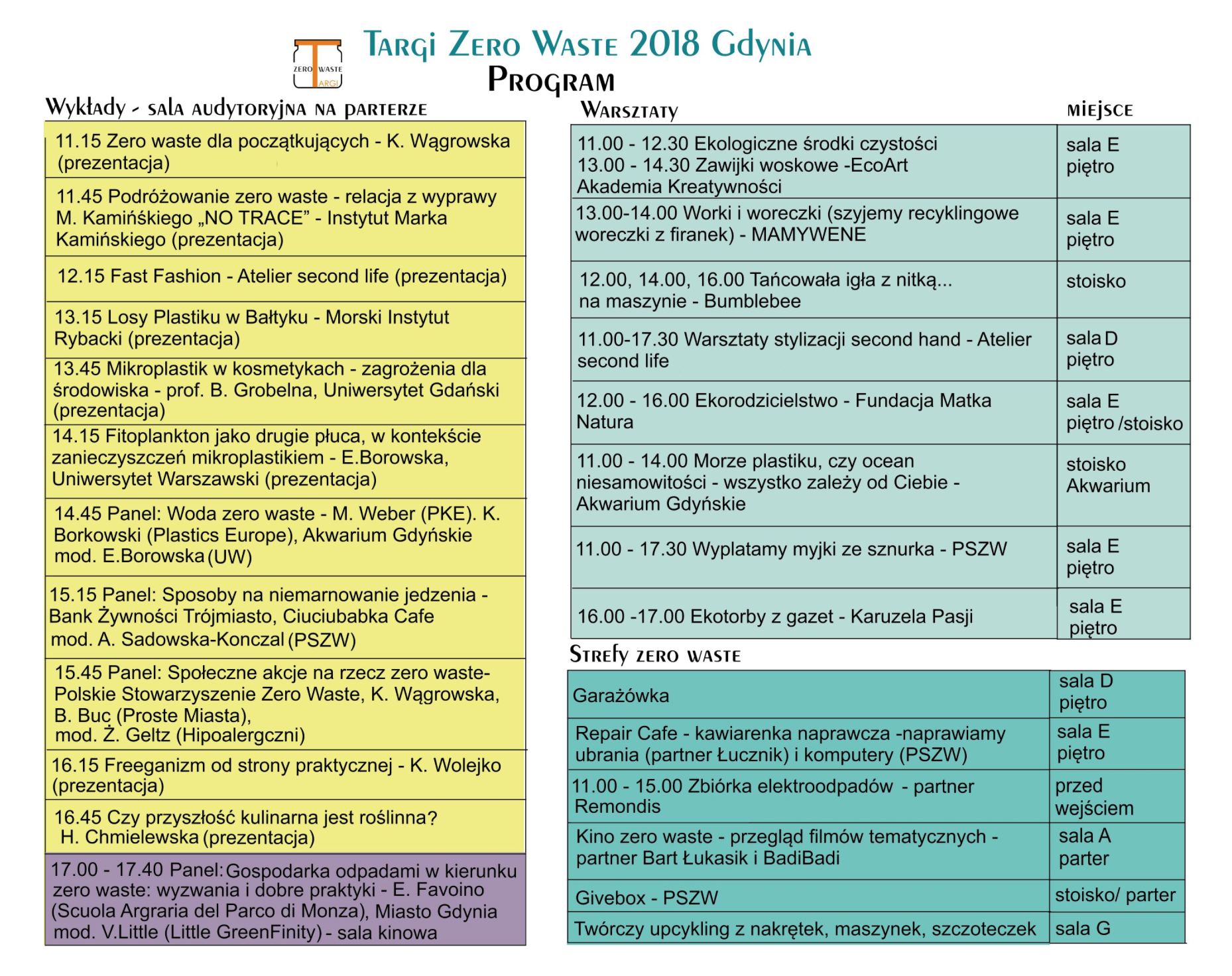 1-hipoalergiczni-zero-waste-targ-gdynia-2018-program