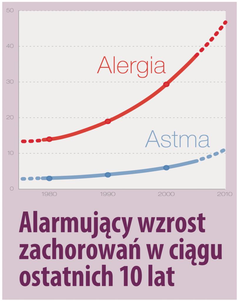 hipoalergiczni-zepter-alergie