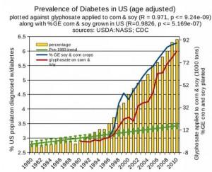 Glifosat a cukrzyca