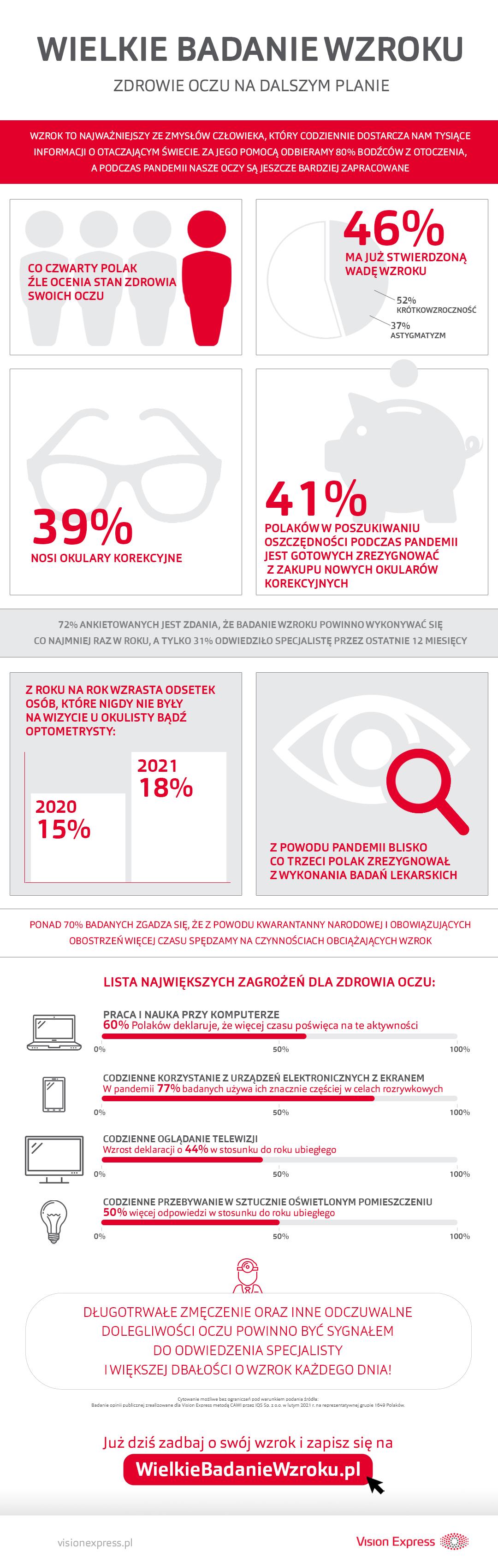 hipoalergiczni-Wielkie-Badanie-Wzroku_2021_Wzrok-w-pandemii-infografika